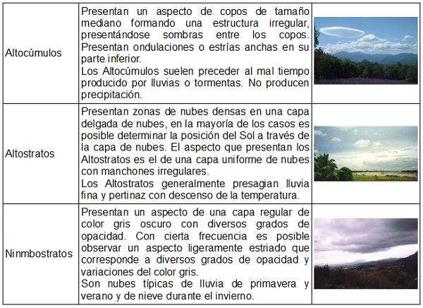 Art 9 Las Nubes Y Su Clasificación Canal Tiempo 21 Previsión Del Tiempo