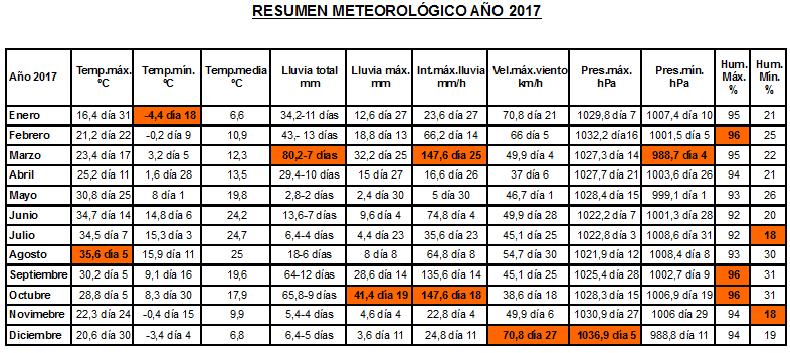 tablamanual2017 ART 64: RESUMEN METEOROLÓGICO AÑO 2017
