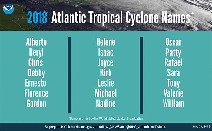 huracan18nombres ART 80: PREDICCIÓN TEMPORADA  HURACANES 2018 EN EL ATLÁNTICO y PÁCIFICO CENTRAL
