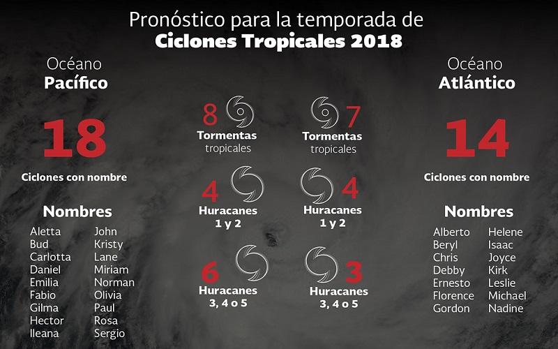 mexicociclones18 1 ART 90: PREVISIÓN DEL TIEMPO EN MÉXICO SEPTIEMBRE 2018