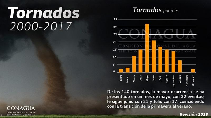 mexicotornadosmensuales ART 90: PREVISIÓN DEL TIEMPO EN MÉXICO SEPTIEMBRE 2018