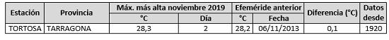 1576697084 617 noviembre de 2019 un mes muy humedo agencia estatal de meteorologa Noviembre de 2019, un mes muy húmedo   Agencia Estatal de Meteorologa