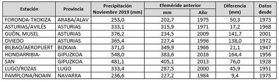 noviembre de 2019 un mes muy humedo agencia estatal de meteorologa Noviembre de 2019, un mes muy húmedo   Agencia Estatal de Meteorologa