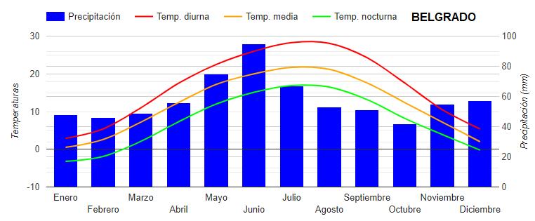 graficotemperaturas ART 176: VIAJANDO: EL TIEMPO EN TU DESTINO BELGRADO