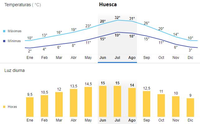 huescagraficostemperaturas ART 178: VIAJANDO: EL TIEMPO EN TU DESTINO HUESCA