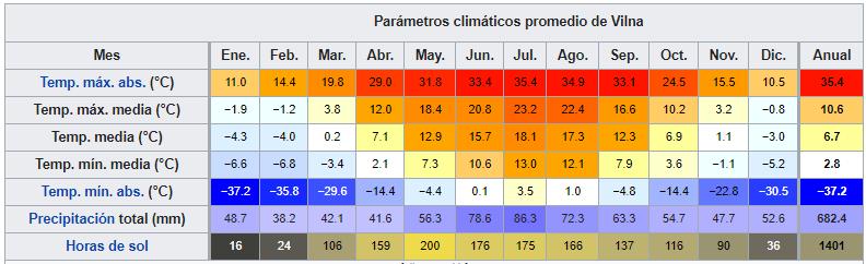 lituaniadatosclimaticos ART 180: VIAJANDO: EL TIEMPO EN TU DESTINO LITUANIA