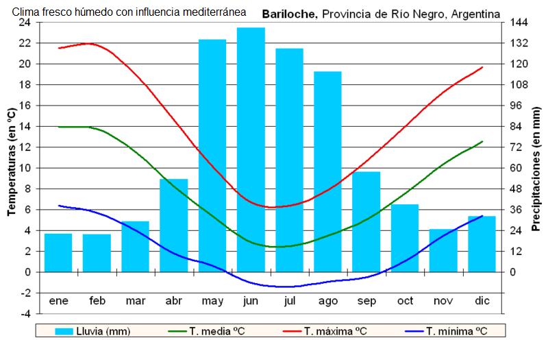 patagoniaclimabariloche ART 177: VIAJANDO: EL TIEMPO EN TU DESTINO PATAGONIA ARGENTINA
