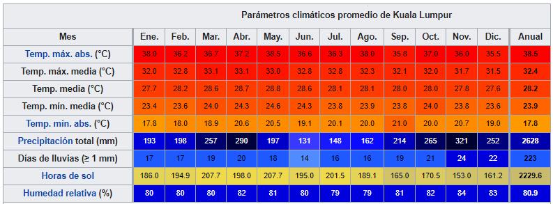 kualalumpurdatosclimaticos ART 191: VIAJANDO: EL TIEMPO EN TU DESTINO KUALA LUMPUR/MALASIA