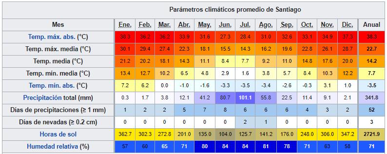 santiagochiledatosclimaticos ART 194: VIAJANDO: EL TIEMPO EN TU DESTINO SANTIAGO DE CHILE