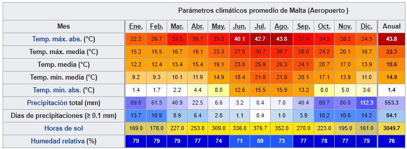 maltadatosclimaticos ART 204: VIAJANDO: EL TIEMPO EN TU DESTINO MALTA