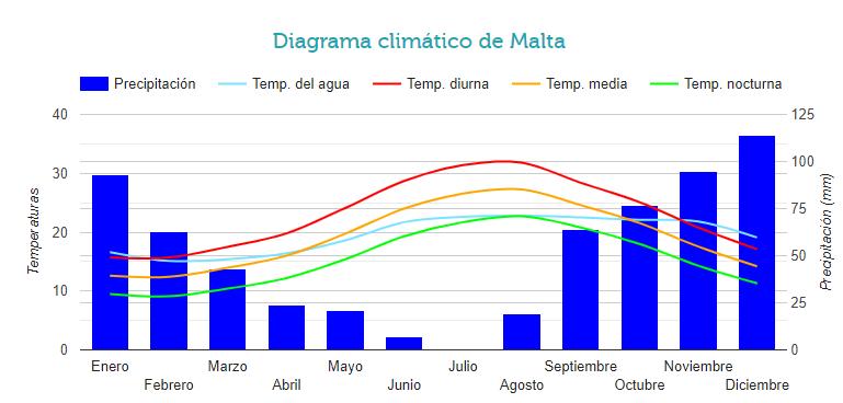 maltadiagramaclimatico ART 204: VIAJANDO: EL TIEMPO EN TU DESTINO MALTA
