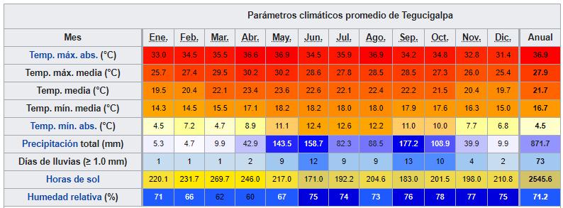 hondurasdatosclimaticos ART 206: VIAJANDO: EL TIEMPO EN TU DESTINO HONDURAS