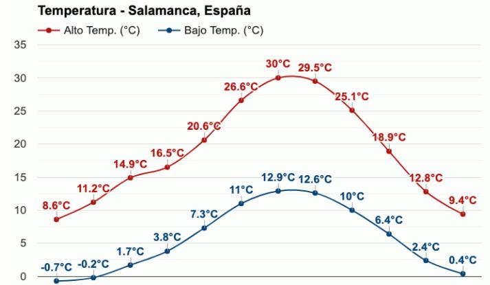 salamancagraficostemperatura ART 207: VIAJANDO: EL TIEMPO EN TU DESTINO SALAMANCA