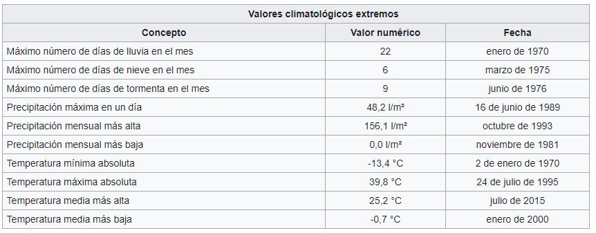 salamancavaloresclimaticosextremos ART 207: VIAJANDO: EL TIEMPO EN TU DESTINO SALAMANCA