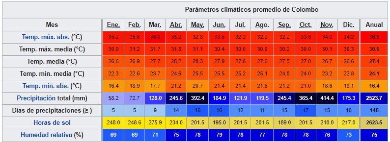 sri lanka datos climaticos ART 220: VIAJANDO: EL TIEMPO EN TU DESTINO SRI LANKA