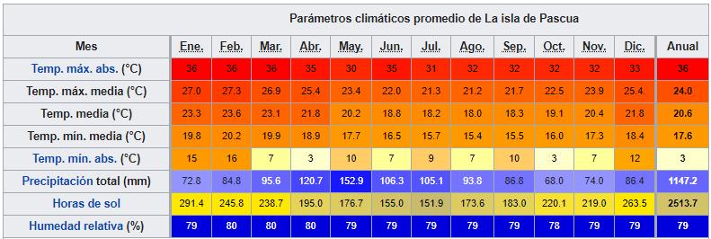 isla de pascua datos climaticos ART 223: VIAJANDO: EL TIEMPO EN TU DESTINO ISLA DE PASCUA