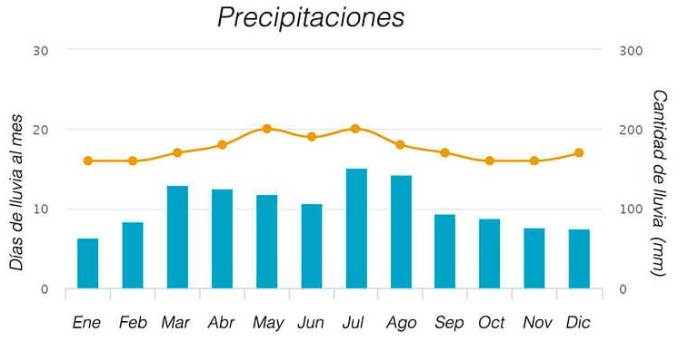 isla de pascua precipitacion ART 223: VIAJANDO: EL TIEMPO EN TU DESTINO ISLA DE PASCUA