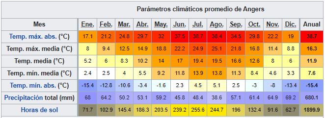 valle del loira datos climaticos angers ART 222: VIAJANDO: EL TIEMPO EN TU DESTINO LOS CASTILLOS DEL VALLE DEL LOIRA