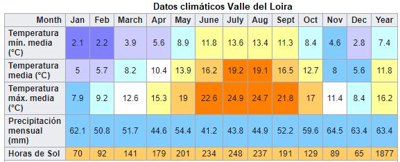 valle del loira datos climaticos ART 222: VIAJANDO: EL TIEMPO EN TU DESTINO LOS CASTILLOS DEL VALLE DEL LOIRA