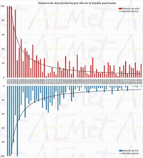 851 el informe sobre el estado del clima en 2020 en espana muestra que fue el ano mas calido y se dispararon los records de calor agencia estatal de meteorologa El informe sobre el estado del clima en 2020 en España muestra que fue el año más cálido y se dispararon los récords de calor   Agencia Estatal de Meteorologa