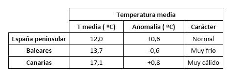 abril de 2021 un mes en la media agencia estatal de meteorologa Abril de 2021, un mes en la media   Agencia Estatal de Meteorologa