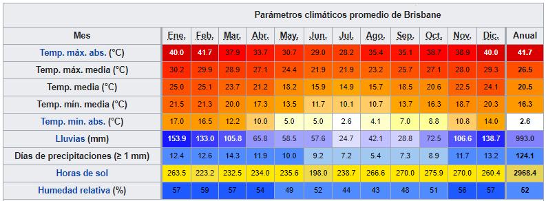 australia este brisbane datos climaticos ART 226: VIAJANDO: EL TIEMPO EN TU DESTINO AUSTRALIA/ESTE
