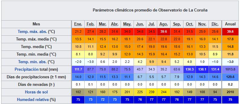 galicia datos climaticos ART 225: VIAJANDO: EL TIEMPO EN TU DESTINO RUTA DE LOS FAROS/GALICIA