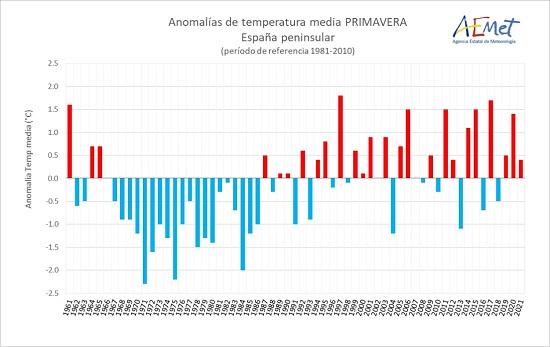393 espana vive la primavera mas seca de los ultimos quince anos agencia estatal de meteorologa España vive la primavera más seca de los últimos quince años   Agencia Estatal de Meteorologa