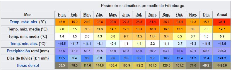 escocia edimburgo datos climaticos ART 229: VIAJANDO: EL TIEMPO EN TU DESTINO CASTILLOS DE ESCOCIA