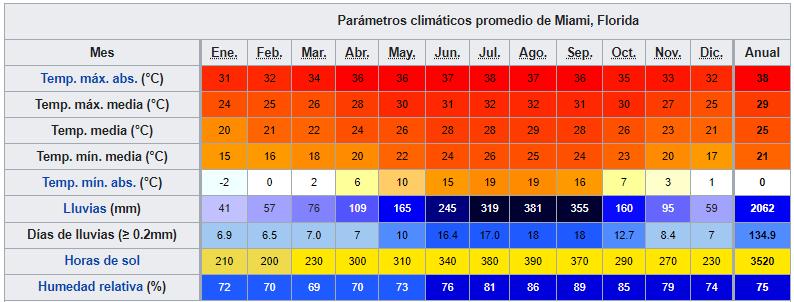 miami datos climaticos ART 233: VIAJANDO: EL TIEMPO EN TU DESTINO MIAMI