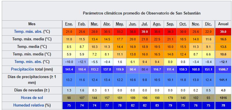 san sebastian datos climaticos ART 236: VIAJANDO: EL TIEMPO EN TU DESTINO SAN SEBASTIÁN/DONOSTIA