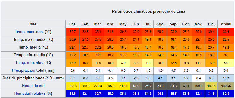 peru datos climaticos lima ART 238: VIAJANDO: EL TIEMPO EN TU DESTINO PERÚ