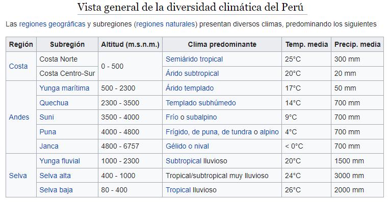 peru diversidad climatica ART 238: VIAJANDO: EL TIEMPO EN TU DESTINO PERÚ